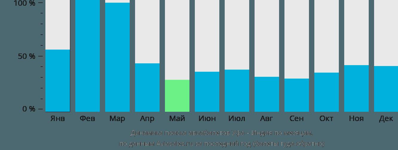Динамика поиска авиабилетов из Уфы в Индию по месяцам