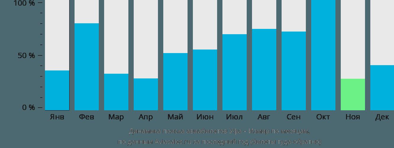 Динамика поиска авиабилетов из Уфы в Измир по месяцам