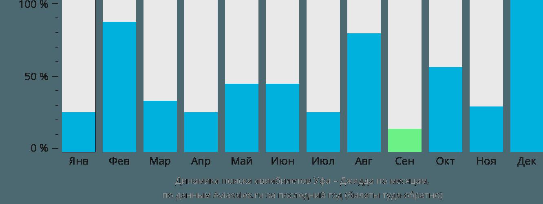 Динамика поиска авиабилетов из Уфы в Джидду по месяцам