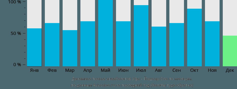 Динамика поиска авиабилетов из Уфы в Йошкар-Олу по месяцам