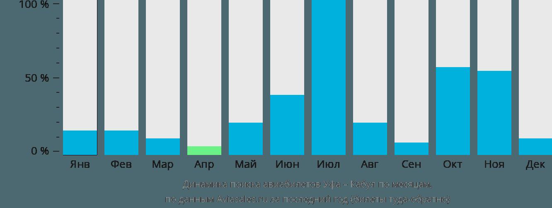 Динамика поиска авиабилетов из Уфы в Кабул по месяцам