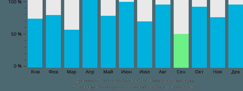 Динамика поиска авиабилетов из Уфы в Кемерово по месяцам