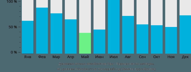 Динамика поиска авиабилетов из Уфы в Кыргызстан по месяцам