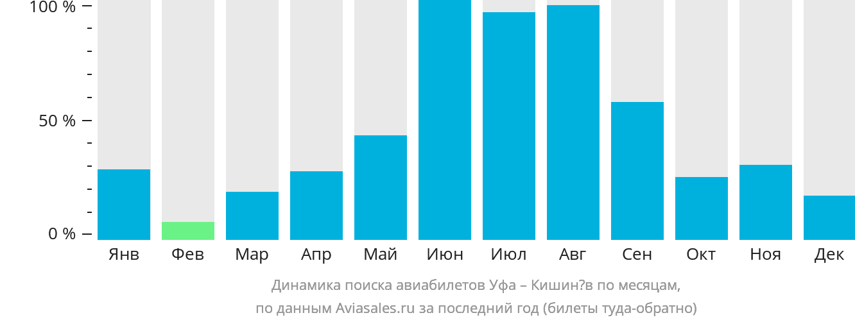 Динамика поиска авиабилетов из Уфы в Кишинёв по месяцам