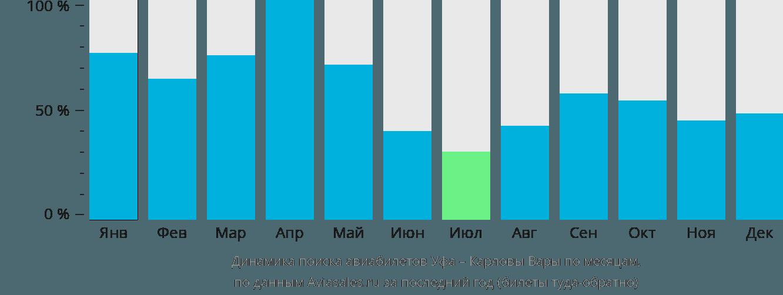 Динамика поиска авиабилетов из Уфы в Карловы Вары по месяцам