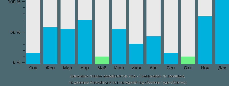 Динамика поиска авиабилетов из Уфы в Сиануквиль по месяцам