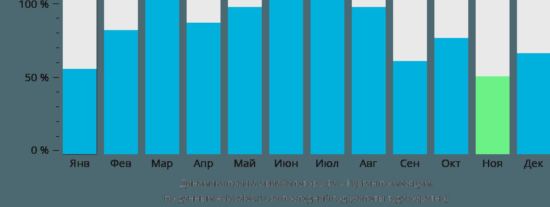 Динамика поиска авиабилетов из Уфы в Курган по месяцам