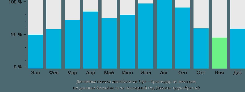 Динамика поиска авиабилетов из Уфы в Краснодар по месяцам