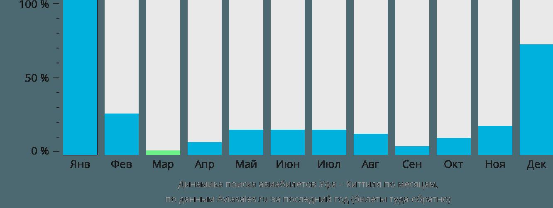Динамика поиска авиабилетов из Уфы в Киттиля по месяцам