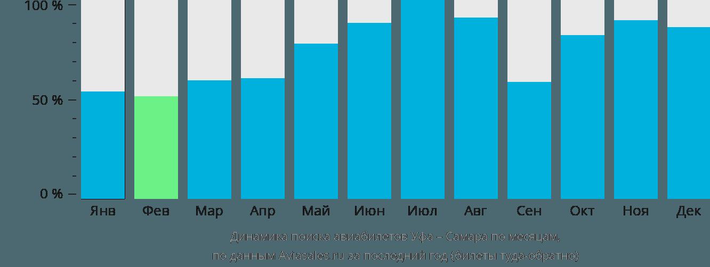 Динамика поиска авиабилетов из Уфы в Самару по месяцам