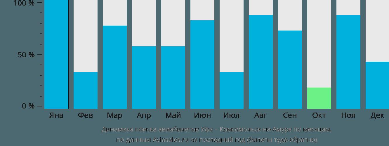 Динамика поиска авиабилетов из Уфы в Комсомольск-на-Амуре по месяцам