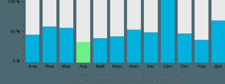 Динамика поиска авиабилетов из Уфы в Казахстан по месяцам