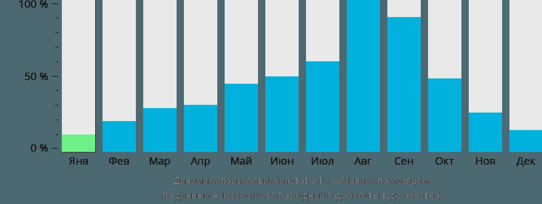 Динамика поиска авиабилетов из Уфы в Ларнаку по месяцам