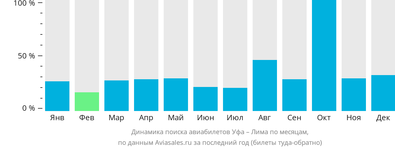 Динамика поиска авиабилетов из Уфы в Лиму по месяцам