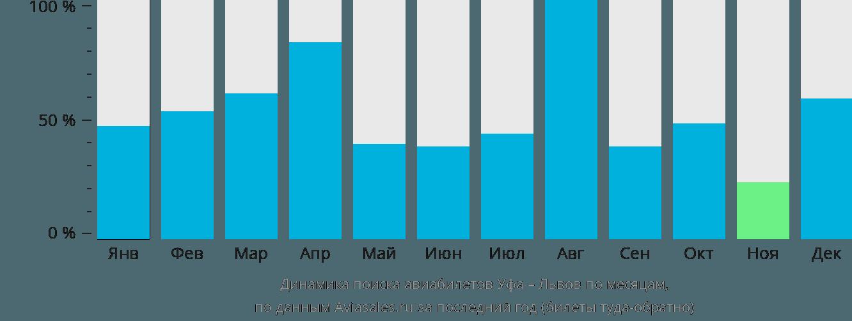 Динамика поиска авиабилетов из Уфы в Львов по месяцам