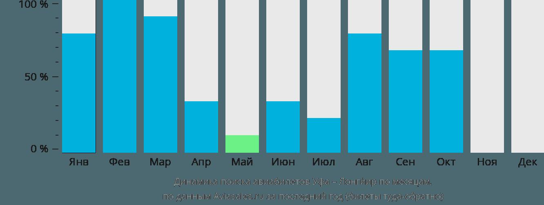 Динамика поиска авиабилетов из Уфы в Лонгйир по месяцам