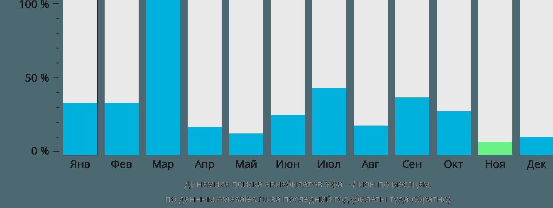 Динамика поиска авиабилетов из Уфы в Лион по месяцам