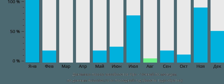 Динамика поиска авиабилетов из Уфы в Ченнай по месяцам