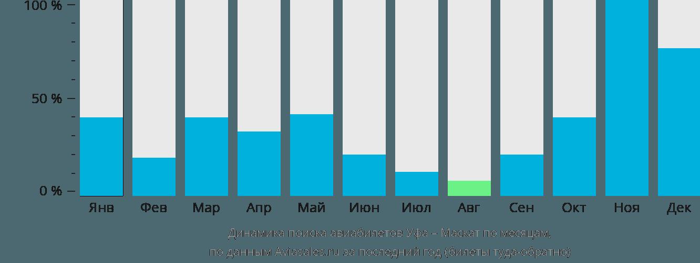 Динамика поиска авиабилетов из Уфы в Маскат по месяцам