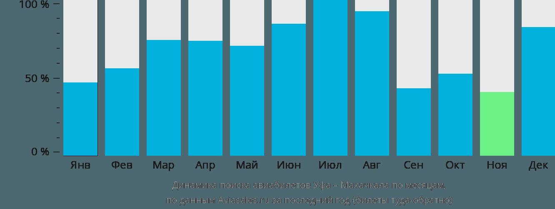 Динамика поиска авиабилетов из Уфы в Махачкалу по месяцам