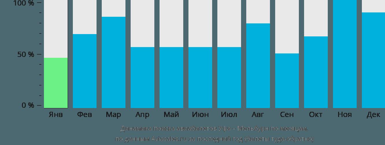 Динамика поиска авиабилетов из Уфы в Мельбурн по месяцам