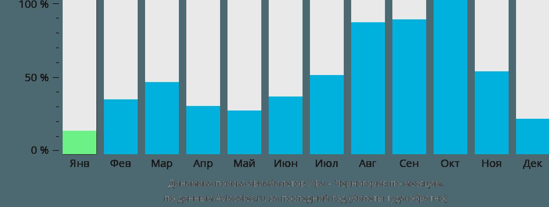 Динамика поиска авиабилетов из Уфы в Черногорию по месяцам