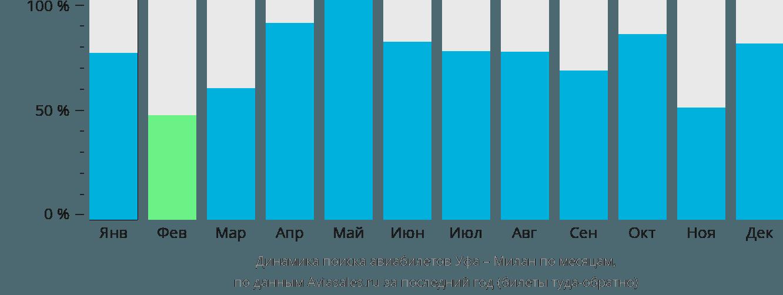 Динамика поиска авиабилетов из Уфы в Милан по месяцам