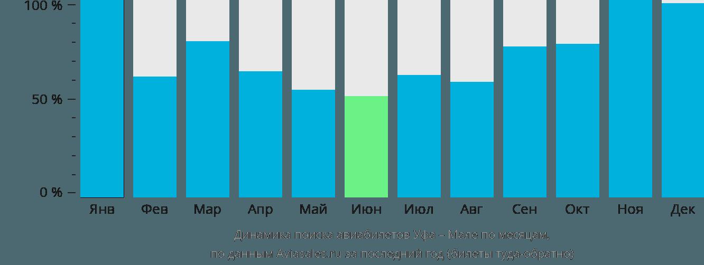 Динамика поиска авиабилетов из Уфы в Мале по месяцам