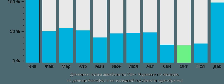 Динамика поиска авиабилетов из Уфы в Мурманск по месяцам