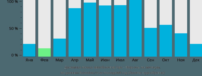 Динамика поиска авиабилетов из Уфы в Марсель по месяцам