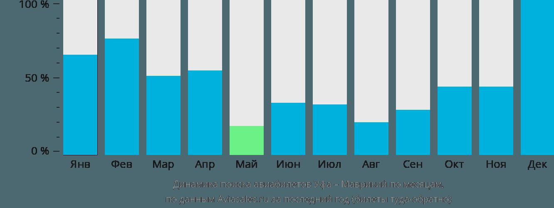 Динамика поиска авиабилетов из Уфы в Маврикий по месяцам
