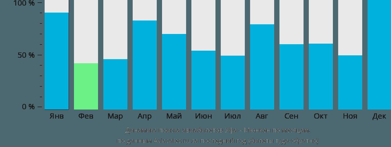 Динамика поиска авиабилетов из Уфы в Мюнхен по месяцам