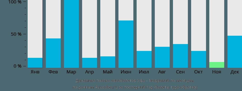 Динамика поиска авиабилетов из Уфы на Маврикий по месяцам