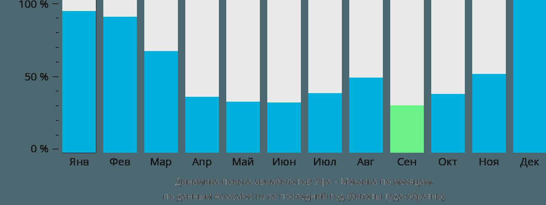 Динамика поиска авиабилетов из Уфы в Мексику по месяцам