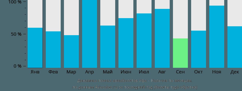 Динамика поиска авиабилетов из Уфы в Нальчик по месяцам