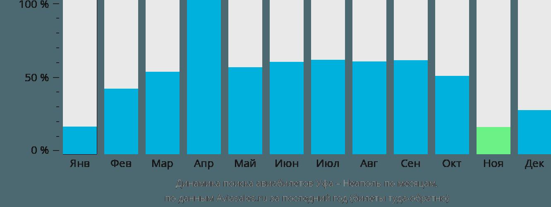 Динамика поиска авиабилетов из Уфы в Неаполь по месяцам