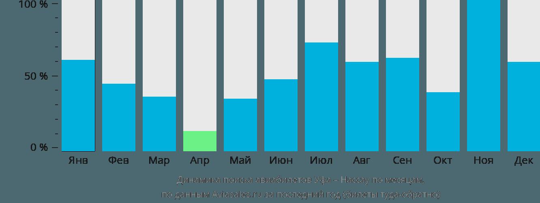 Динамика поиска авиабилетов из Уфы в Нассау по месяцам