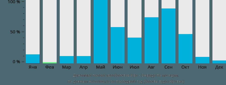 Динамика поиска авиабилетов из Уфы в Энфиду по месяцам