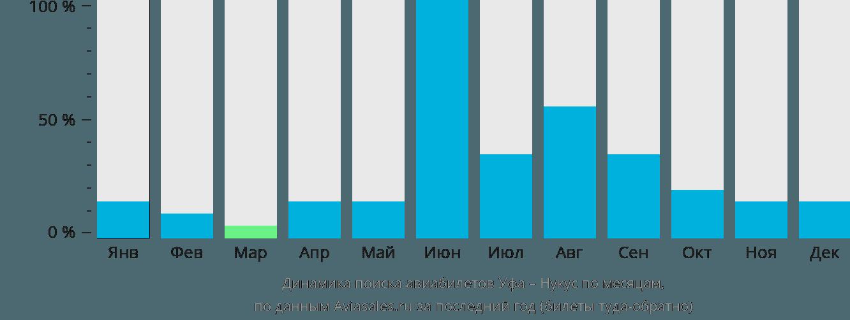 Динамика поиска авиабилетов из Уфы в Нукус по месяцам