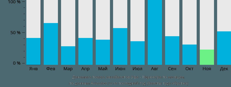 Динамика поиска авиабилетов из Уфы в Нерюнгри по месяцам