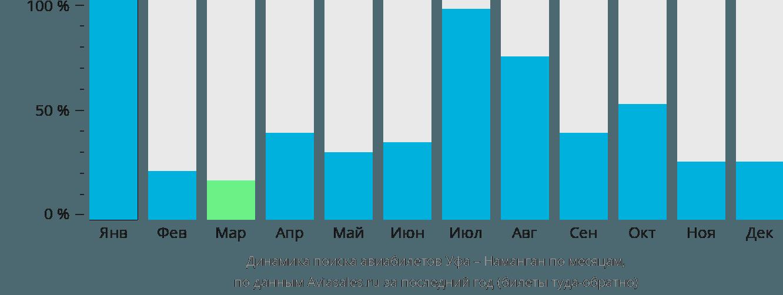 Динамика поиска авиабилетов из Уфы в Наманган по месяцам