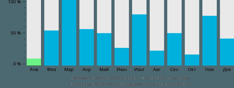 Динамика поиска авиабилетов из Уфы в Нарьян-Мар по месяцам