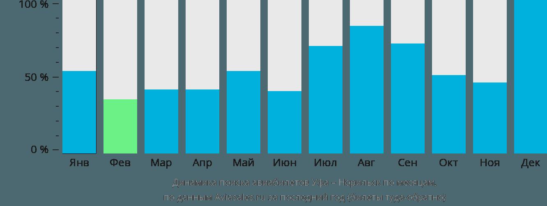 Динамика поиска авиабилетов из Уфы в Норильск по месяцам