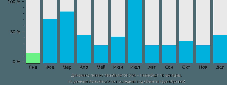 Динамика поиска авиабилетов из Уфы в Нюрнберг по месяцам
