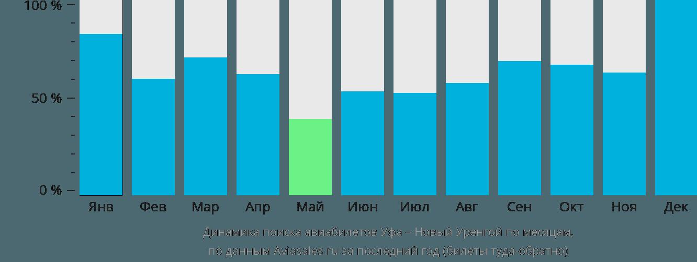 Динамика поиска авиабилетов из Уфы в Новый Уренгой по месяцам