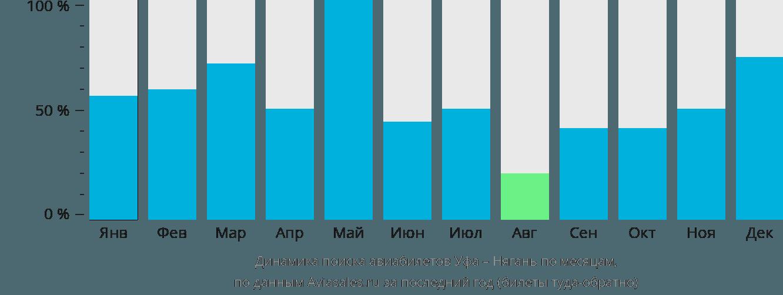 Динамика поиска авиабилетов из Уфы в Нягань по месяцам