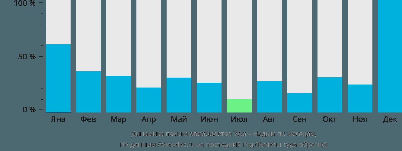 Динамика поиска авиабилетов из Уфы в Надым по месяцам