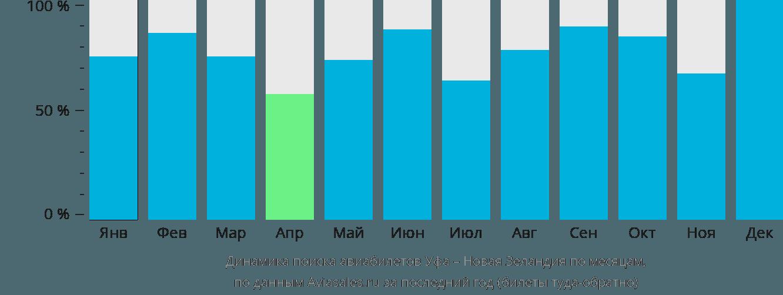 Динамика поиска авиабилетов из Уфы в Новую Зеландию по месяцам