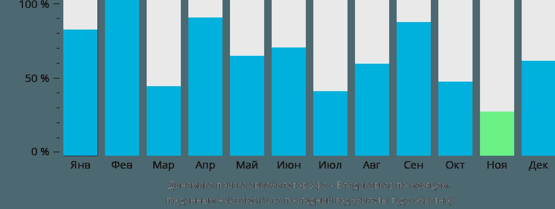 Динамика поиска авиабилетов из Уфы во Владикавказ по месяцам