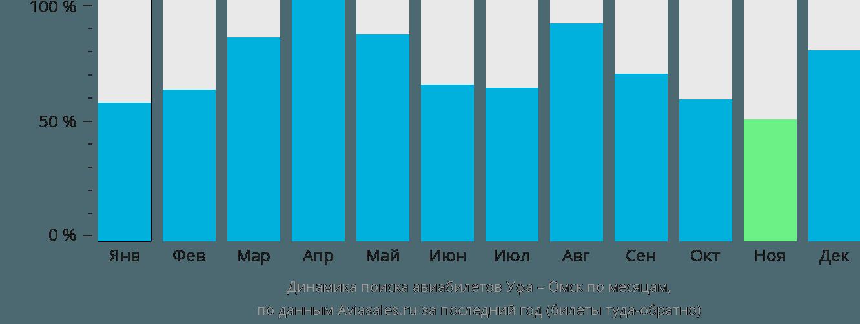 Динамика поиска авиабилетов из Уфы в Омск по месяцам